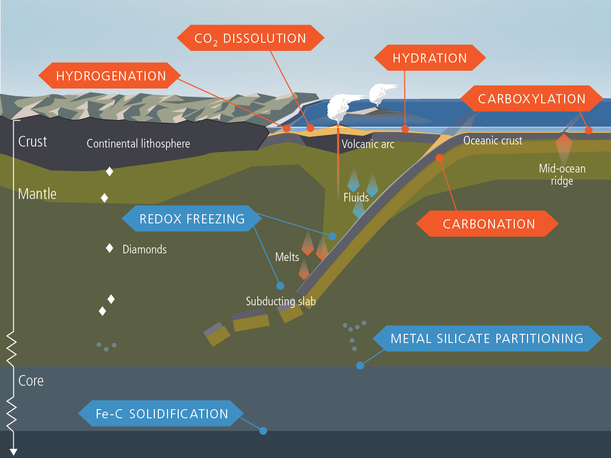 Earth In Five Reactions Deep Carbon Observatory The Lithosphere Image Gallery For Inside Of Diagram